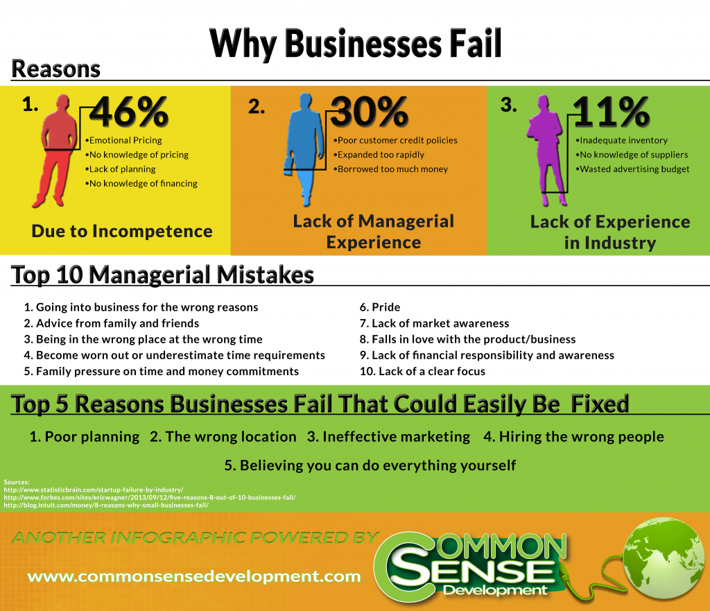 business fail because of lack of planning